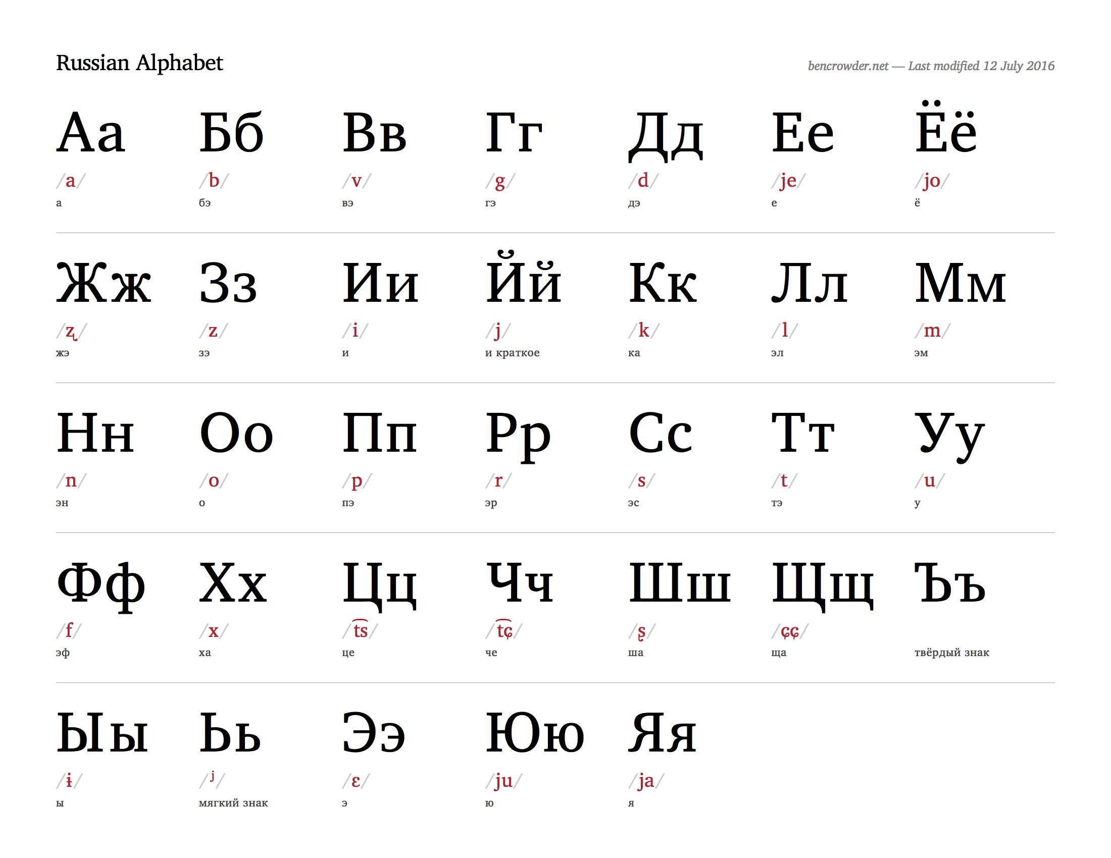 pourquoi vous devez apprendre quelques mots de Russe